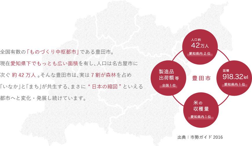 全国有数の「ものづくり中枢都市」である豊田市。